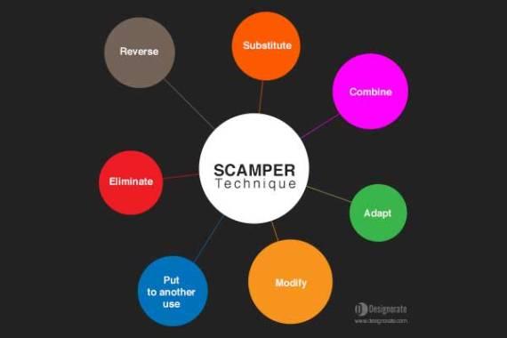scamper_problem-solving
